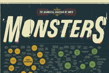 The Diabolical Diagram of Movie Monsters [Infographic]