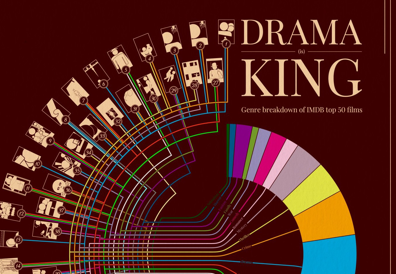 Drama is King: Genre Breakdown of IMDB's Top 50 Movies [Infographic]
