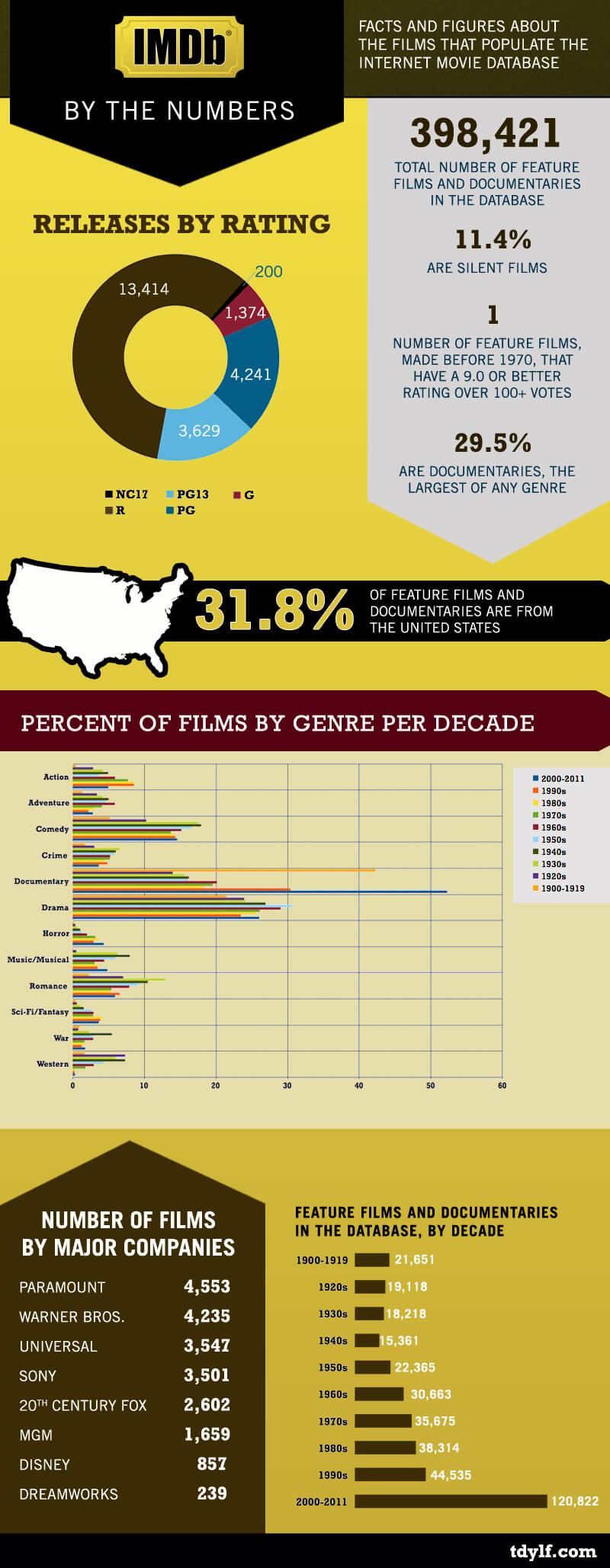 IMDB by the Numbers Infographic