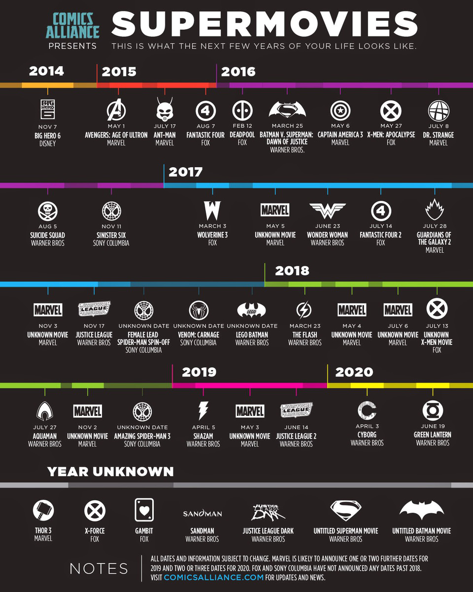 Super Hero Movies in the Near Future [Timeline] The Future