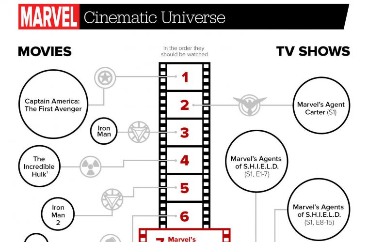 The Marvel Cinematic Universe Guide: The Order to Watch Each Movie & TV Show