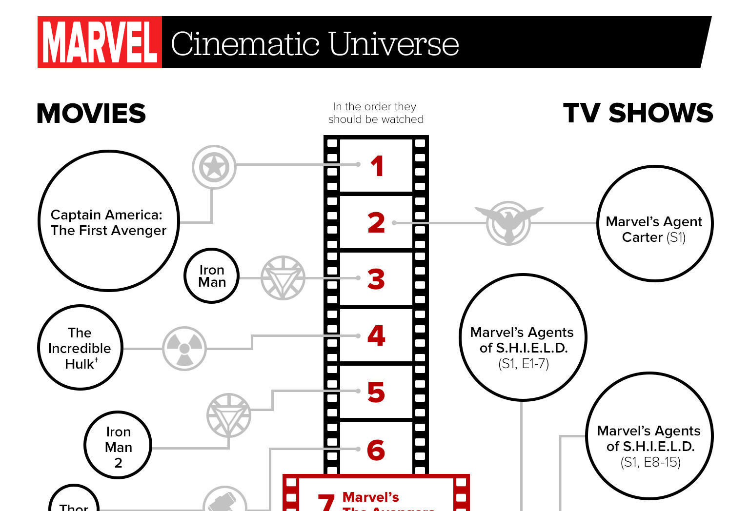 marvel film viewing order