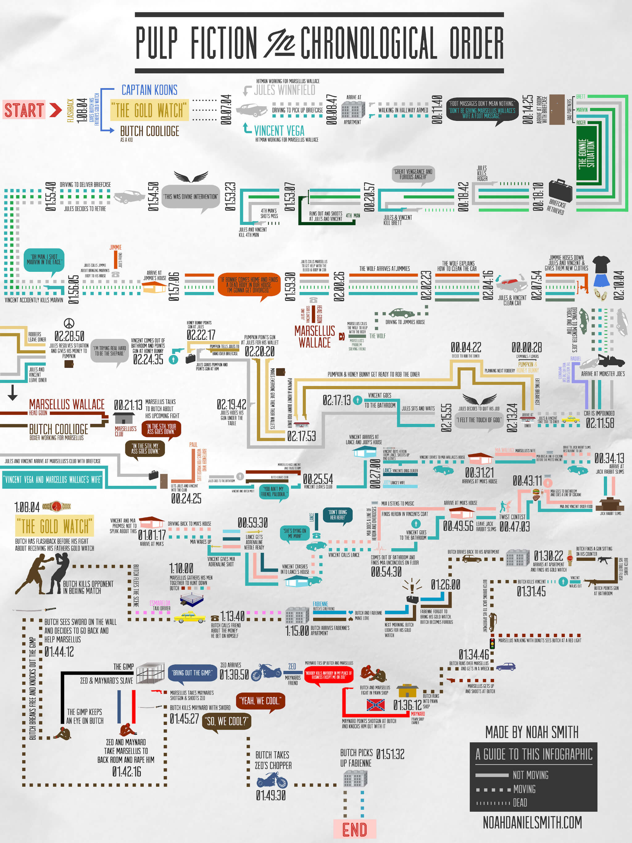 kill bill 1994 flow chart