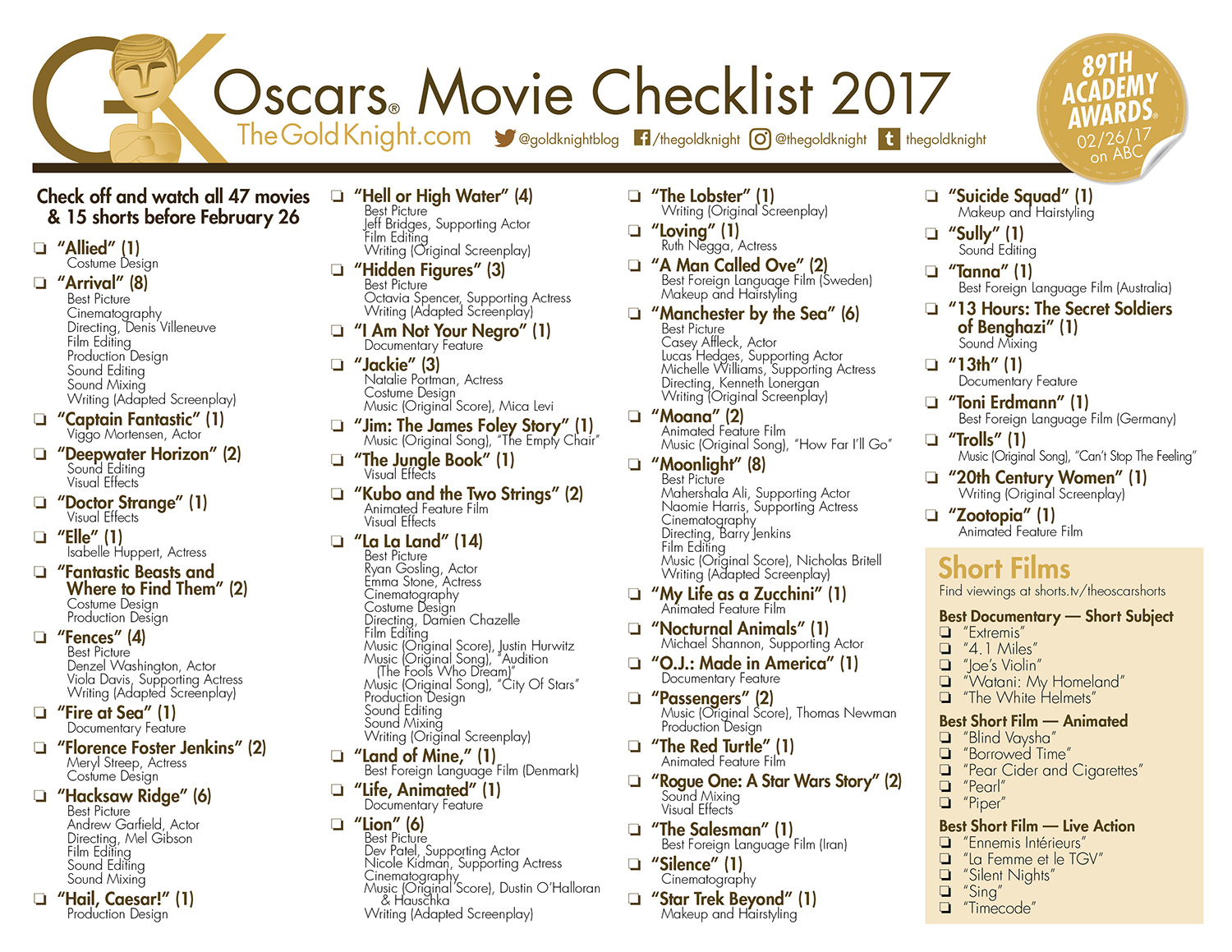 photograph relating to Oscar Ballots Printable identify 2017 Oscar Picked Fundamentals: Printable Oscars Ballot